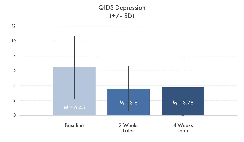 Qids Depression