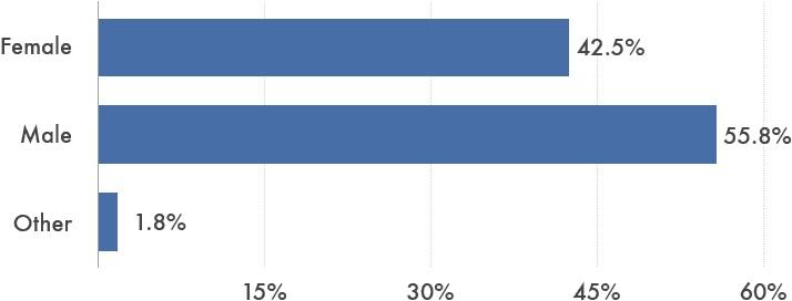 Gender+percentages
