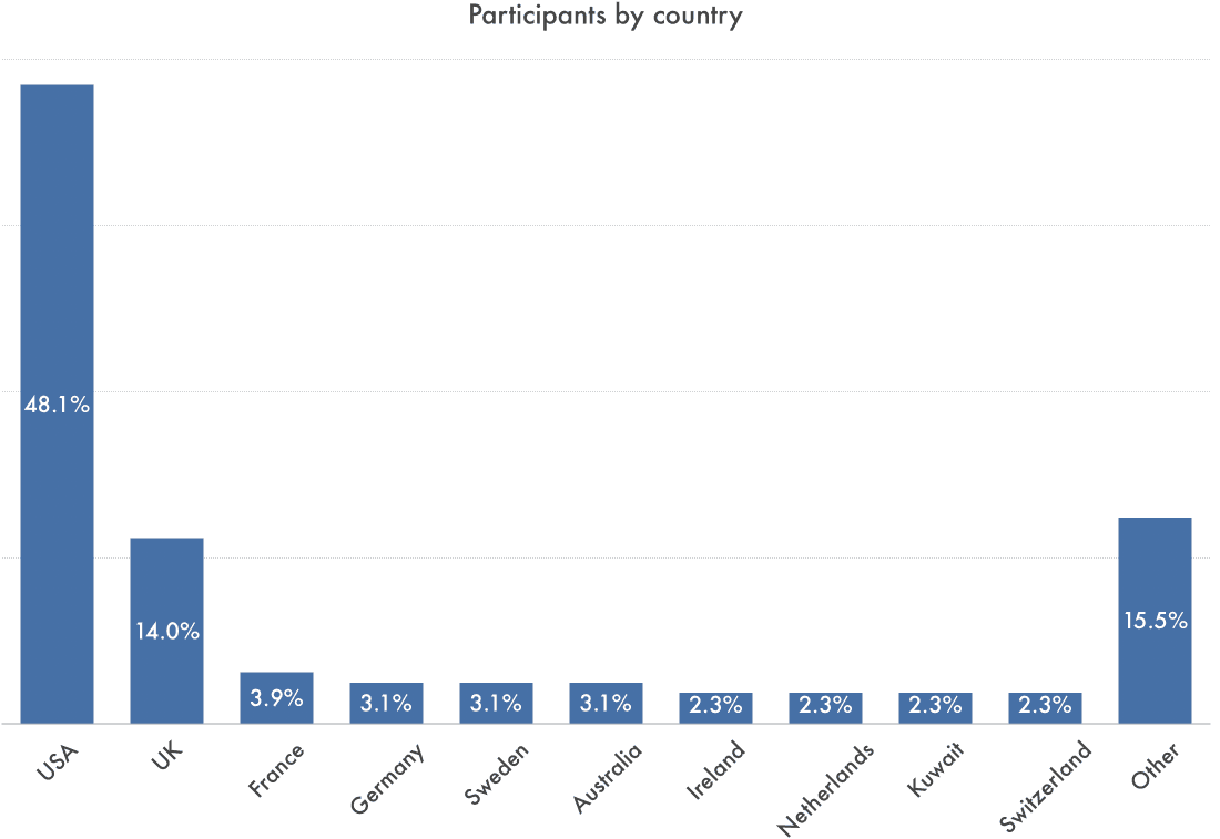 When grouped by country of residence, Synthesis Retreat applicants come from:  - The United States of America - 48.1%;  - The United Kingdom - 14%;  - France - 3.9%;  - Germany - 3.1%;  - Sweden - 3.1%;  - Australia - 3.1%;  - Ireland - 2.3%;  - Netherlands - 2.3%;  - Kuwait - 2.3%;  - Switzerland - 2.3%;  - Other countries - 15.5%.