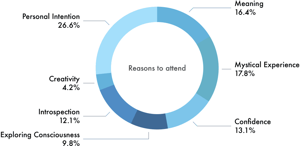 When asked what their main reasons for attending the retreat is, applicants responded:  - 16.4% are looking to generate more meaning in their life;  - 17.8% are hoping for a Mystical, Spiritual, Religious or Transcendental experience;  - 13.1% want to work on increasing their confidence and/or self-confidence;  - 12.1% wish to delve deeper into themselves, their thoughts and their motivations;  - 4.2% are looking to nurture their creative side;  - Finally, 26.6% had other, personal reasons.